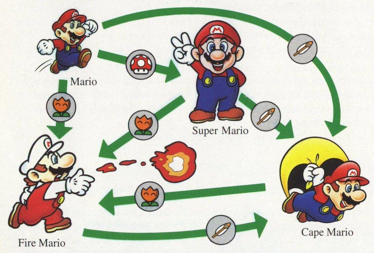 Super Mario States
